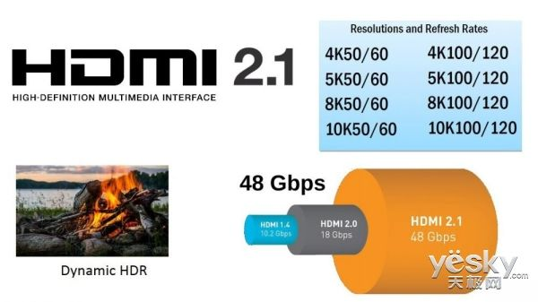 HDMI version 2.1 standard specification officially released